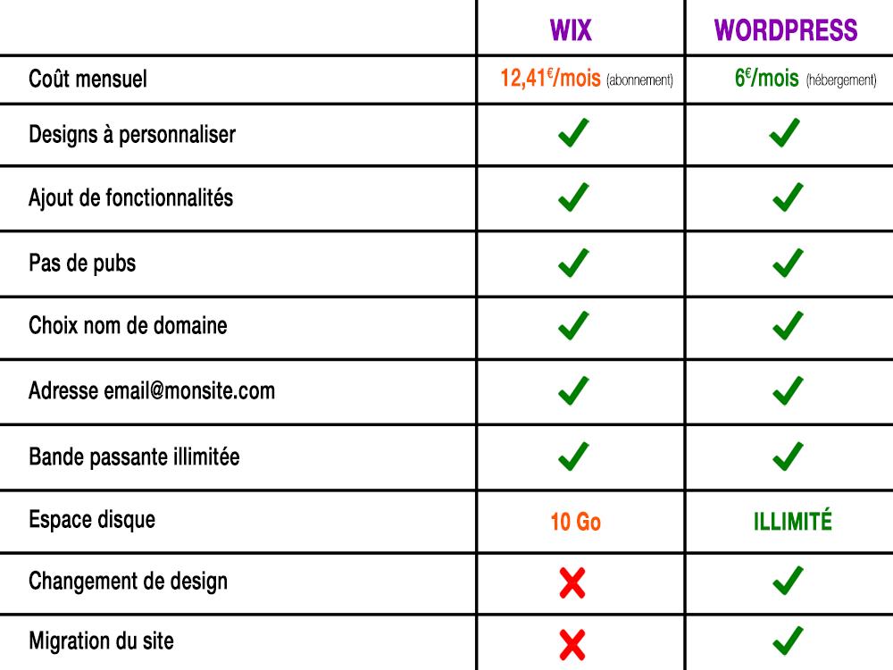 comparatif-wix-wordpress