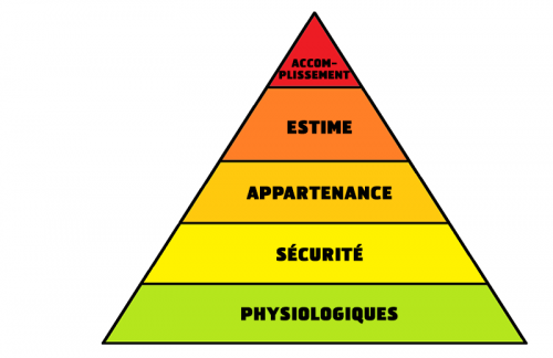 pyramide-maslow-besoins.png
